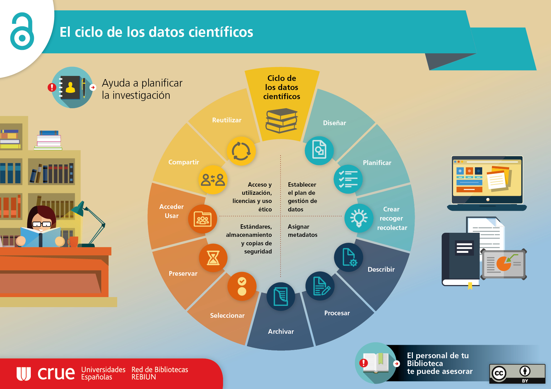 El plan de gestión de datos (Data Management Plan DMP) : Servicio ...
