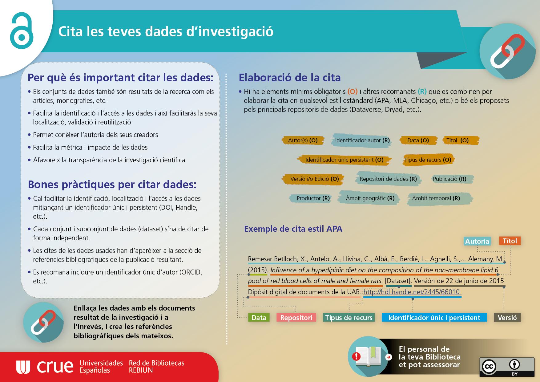 Infografia realitzada per REBIUN sobre Com citar les teues dades d'investigació