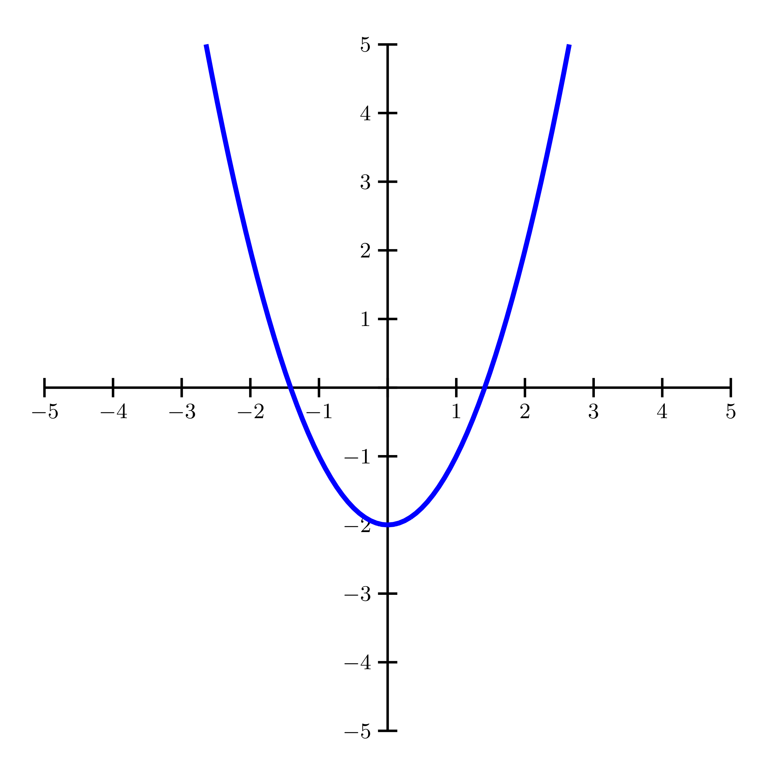 Parabola with vertical axis