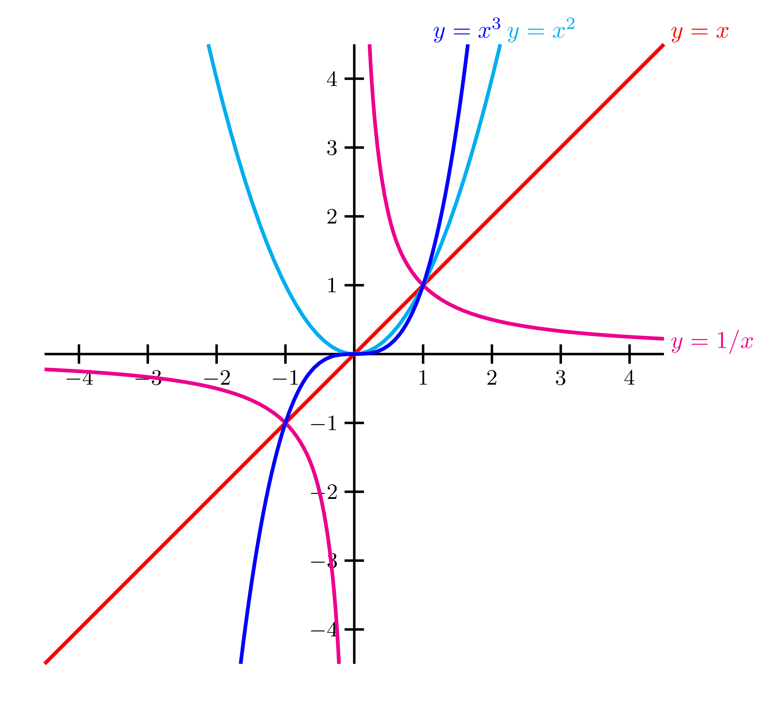 1 1 equations and graphs If the graph is given, then we can often read it to determine the y-intercept and   example 5: find the equation of the line passing through (−4, −2) and (1, 3.