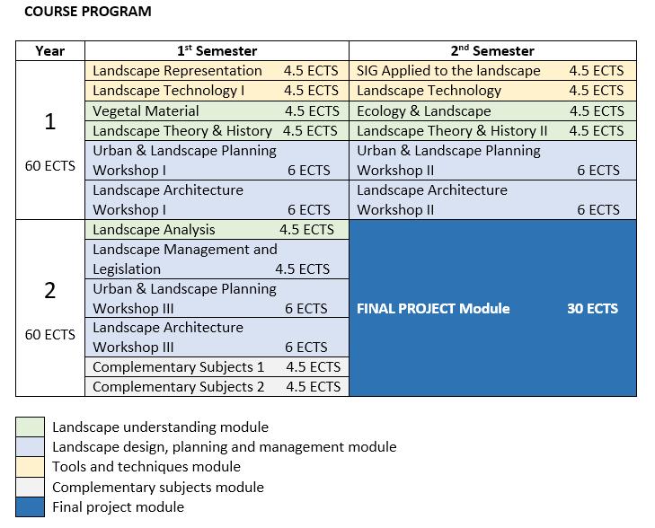 description : master's degree in landscape architecture : upv