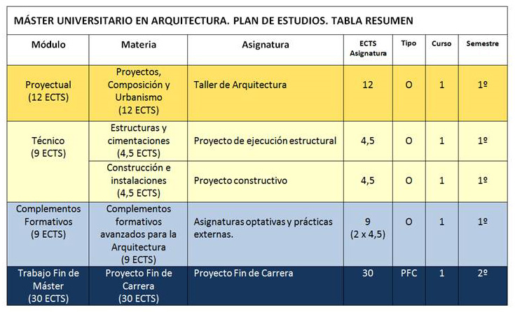 descripci n del t tulo m ster universitario en On arquitectura carrera materias